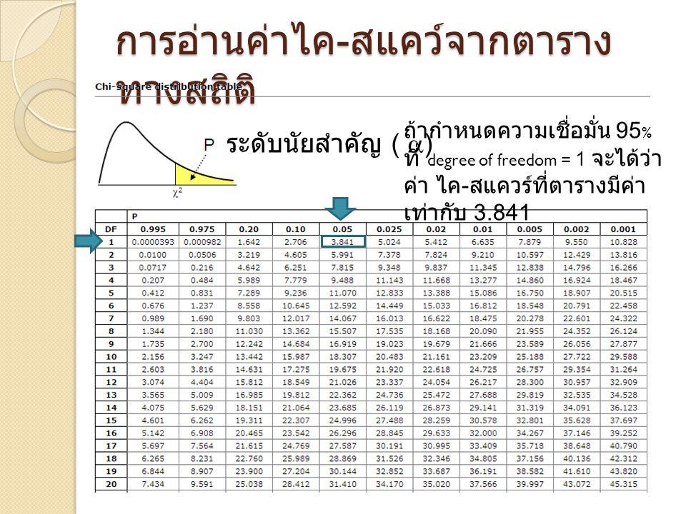การอ่านค่าไค - สแคว์จากตาราง ทางสถิติ ระดับนัยสำคัญ (  ) ถ้ากำหนดความเชื่อมั่น 95 % ที่ degree of freedom = 1 จะได้ว่า ค่า ไค - สแควร์ที่ตารางมีค่า เท่ากับ 3.841