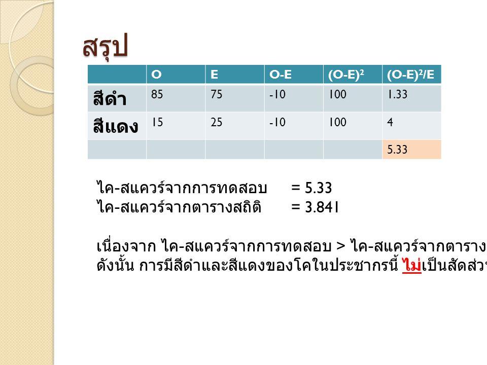 สรุป OEO-E(O-E) 2 (O-E) 2 /E สีดำ 8575-101001.33 สีแดง 1525-101004 5.33 ไค - สแควร์จากการทดสอบ = 5.33 ไค - สแควร์จากตารางสถิติ = 3.841 เนื่องจาก ไค - สแควร์จากการทดสอบ > ไค - สแควร์จากตารางสถิติ ดังนั้น การมีสีดำและสีแดงของโคในประชากรนี้ ไม่เป็นสัดส่วน 3 :1 ตามทฤษฎี