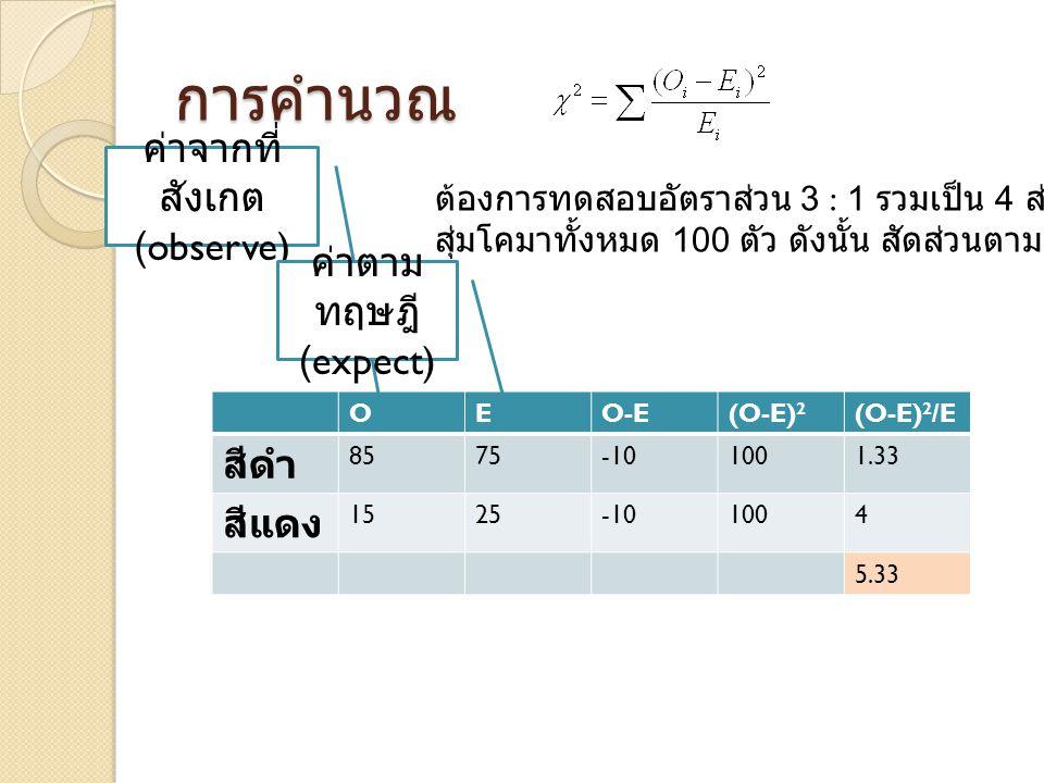 การคำนวณ OEO-E(O-E) 2 (O-E) 2 /E สีดำ 8575-101001.33 สีแดง 1525-101004 5.33 ค่าจากที่ สังเกต (observe) ค่าตาม ทฤษฎี (expect) ต้องการทดสอบอัตราส่วน 3 : 1 รวมเป็น 4 ส่วน สุ่มโคมาทั้งหมด 100 ตัว ดังนั้น สัดส่วนตามทฤษฎีคือ 75 : 25