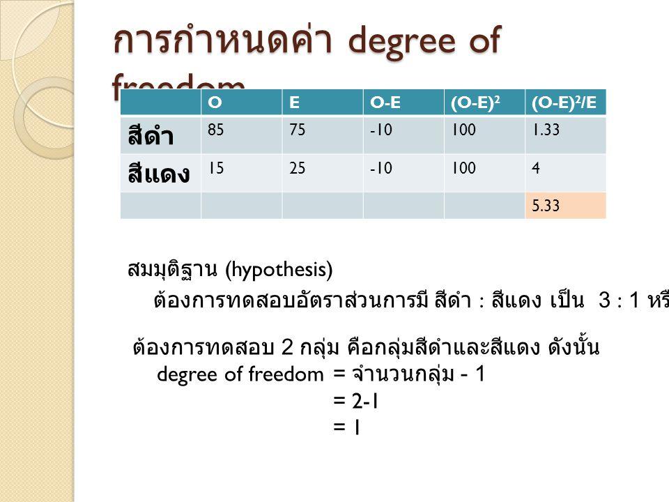 การกำหนดค่า degree of freedom OEO-E(O-E) 2 (O-E) 2 /E สีดำ 8575-101001.33 สีแดง 1525-101004 5.33 ต้องการทดสอบอัตราส่วนการมี สีดำ : สีแดง เป็น 3 : 1 หรือไม่ สมมุติฐาน (hypothesis) ต้องการทดสอบ 2 กลุ่ม คือกลุ่มสีดำและสีแดง ดังนั้น degree of freedom = จำนวนกลุ่ม - 1 = 2-1 = 1