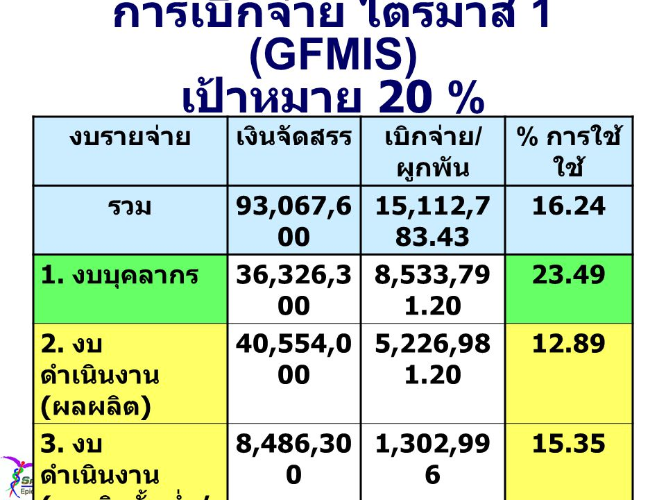 การเบิกจ่าย ไตรมาส 1 (GFMIS) เป้าหมาย 20 % งบรายจ่ายเงินจัดสรรเบิกจ่าย / ผูกพัน % การใช้ รวม 93,067,6 00 15,112,7 83.43 16.24 1.