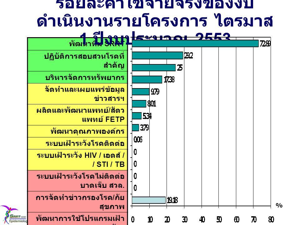 โครงการเงินจัดสรรค่าใช้จ่าย จริง % การ ใช้ รวม 40,554,0 00 7,778,88 3 19.18 1.