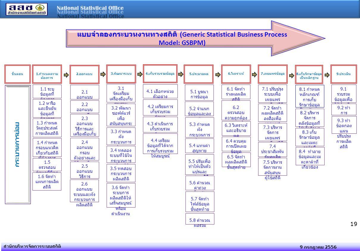 National Statistical Office 9 กรกฎาคม 2556 สำนักบริหารจัดการระบบสถิติ 19 แบบจำลองกระบวนงานทางสถิติ (Generic Statistical Business Process Model: GSBPM) ขั้นตอน1.กำหนดความ ต้องการ 2.ออกแบบ 3.พัฒนาระบบ 5.ประมวลผล 6.วิเคราะห์7.เผยแพร่ข้อมูล 8.เก็บรักษาข้อมูล เป็นหลักฐาน 9.ประเมิน กระบวนการย่อย 1.1 ระบุ ข้อมูลที่ ต้องการ 1.2 หารือ และยืนยัน ข้อมูลที่ ต้องการ 1.3 กำหนด วัตถุประสงค์ การผลิตสถิติ 1.4 กำหนด กรอบแนวคิด เกี่ยวกับสถิติ ที่ต้องการ 1.5 ตรวจสอบ ข้อมูลที่มีอยู่ 1.6 จัดทำ แผนการผลิต สถิติ 2.1 ออกแบบ ผลผลิตสถิติ 2.2 ออกแบบ รายละเอียด ตัวแปร 2.3 ออกแบบ วิธีการและ เครื่องมือเก็บ รวบรวม ข้อมูล 2.4 ออกแบบ กรอบ ตัวอย่างและ วิธีการเลือก หน่วย ตัวอย่าง 2.5 ออกแบบ วิธีการ ประมวลผล ทางสถิติ 2.6 ออกแบบ ระบบและผัง กระบวนการ ผลิตสถิติ 3.1 จัดเตรียม เครื่องมือเก็บ รวบรวม ข้อมูล 3.2 พัฒนา ซอฟต์แวร์ เพื่อ สนับสนุนกระ กระบวนการ ผลิต 3.3 กำหนด ผัง กระบวนการ ทำงาน 3.4 ทดลอง ระบบที่ใช้ใน กระบวนการ ผลิตสถิติ 3.6 จัดทำ ระบบการ ผลิตสถิติให้ เสร็จสมบูรณ์ พร้อม ดำเนินงาน 3.5 ทดสอบ กระบวนการ ผลิตสถิติ 4.1 เลือกหน่วย ตัวอย่าง 5.1 บูรณา การข้อมูล 5.2 จำแนก ข้อมูลและลง รหัส 5.3 กำหนด ผัง กระบวนการ ทำงาน 5.4 แทนค่า สูญหาย 5.5 ปรับเพื่อ ทำให้เป็นตัว แปรและ หน่วยสถิติ ใหม่ 5.6 คำนวณ ค่าถ่วง น้ำหนัก 5.7 จัดทำ ไฟล์ข้อมูล ขั้นสุดท้าย 5.8 คำนวณ ผลรวม 6.1 จัดทำ ร่างผลผลิต สถิติ 6.2 ตรวจสอบ ความถูกต้อง ของผลผลิต สถิติ 6.3 วิเคราะห์ และอธิบาย ผล 6.5 จัดทำ ผลผลิตสถิติ ขั้นสุดท้าย 7.1 ปรับปรุง ระบบเพื่อ เผยแพร่ ผลผลิตสถิติ 7.2 จัดทำ ผลผลิตสถิติ ลงสื่อเพื่อ เผยแพร่ 7.3 บริหาร จัดการ เผยแพร่ ผลผลิตสถิติ 7.4 ประชาสัมพัน ธ์ผลผลิต สถิติ 7.5 บริหาร จัดการงาน สนับสนุน ผู้ใช้สถิติ 8.1 กำหนด หลักเกณฑ์ การเก็บ รักษาข้อมูล เป็นหลักฐาน 8.2 บริหาร จัดการ คลังข้อมูลที่ ใช้เก็บรักษา เป็นหลักฐาน 8.3 เก็บ รักษาข้อมูล และเมตะ ดาต้าที่ เกี่ยวข้อง 8.4 ทำลาย ข้อมูลและเม ตะดาต้าที่ เกี่ยวข้อง 9.1 รวบรวม ข้อมูลเพื่อ ใช้ประเมิน 9.2 ทำ การ ประเมิน 9.3 ทำ ข้อตกลง แผน ปรับปรุง การผลิต สถิติ 6.4 ควบคุม การเปิดเผย ข้อมูล 4.เก็บรวบรวมข้อมูล 4.2 เตรียมการ เก็บรวบรวม ข้อมูล 4.3 ดำเนินการ เก็บรวบรวม ข้อมูล 4.4 เตรียม ข้อมูลที่ได้จาก การเก