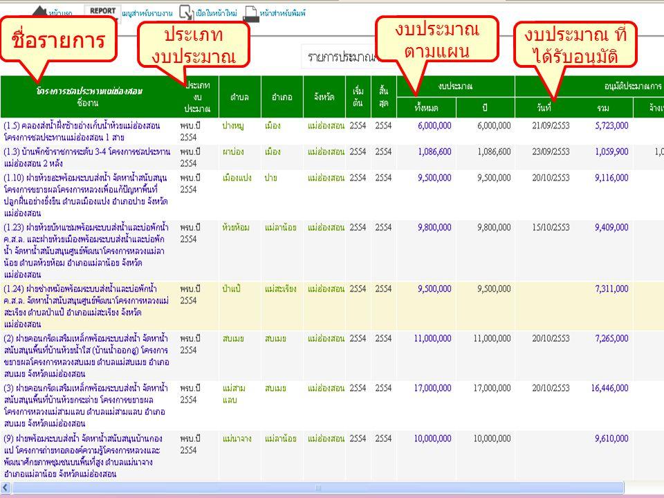 ชื่อรายการ ประเภท งบประมาณ งบประมาณ ตามแผน งบประมาณ ที่ ได้รับอนุมัติ