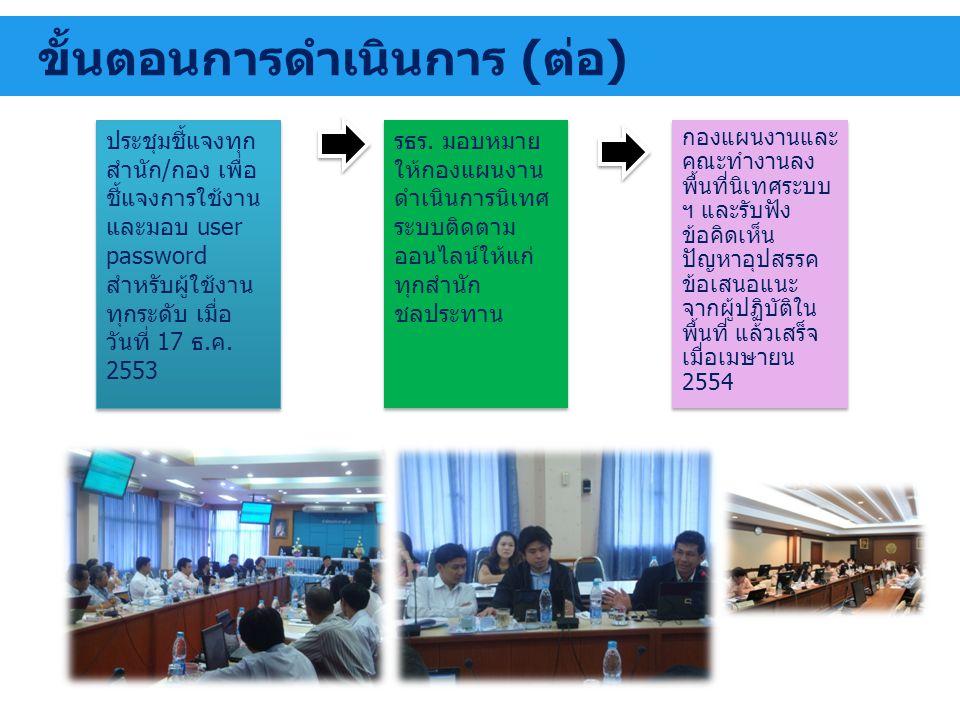 ขั้นตอนการดำเนินการ (ต่อ) ประชุมชี้แจงทุก สำนัก/กอง เพื่อ ชี้แจงการใช้งาน และมอบ user password สำหรับผู้ใช้งาน ทุกระดับ เมื่อ วันที่ 17 ธ.ค. 2553 รธร.