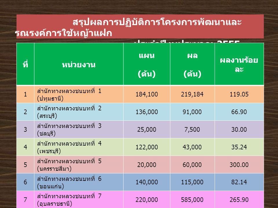 สรุปผลการปฏิบัติการโครงการพัฒนาและ รณรงค์การใช้หญ้าแฝก ประจำปีงบประมาณ 2555 ที่หน่วยงาน แผน ( ต้น ) ผล ( ต้น ) ผลงานร้อย ละ 1 สำนักทางหลวงชนบทที่ 1 ( ปทุมธานี ) 184,100219,184119.05 2 สำนักทางหลวงชนบทที่ 2 ( สระบุรี ) 136,00091,00066.90 3 สำนักทางหลวงชนบทที่ 3 ( ชลบุรี ) 25,0007,50030.00 4 สำนักทางหลวงชนบทที่ 4 ( เพชรบุรี ) 122,00043,00035.24 5 สำนักทางหลวงชนบทที่ 5 ( นครราชสีมา ) 20,00060,000300.00 6 สำนักทางหลวงชนบทที่ 6 ( ขอนแก่น ) 140,000115,00082.14 7 สำนักทางหลวงชนบทที่ 7 ( อุบลราชธานี ) 220,000585,000265.90 8 สำนักทางหลวงชนบทที่ 8 ( นครสวรรค์ ) 150,000370,000246.66 9 สำนักทางหลวงชนบทที่ 9 ( อุตรดิตถ์ ) 160,000140,00087.50