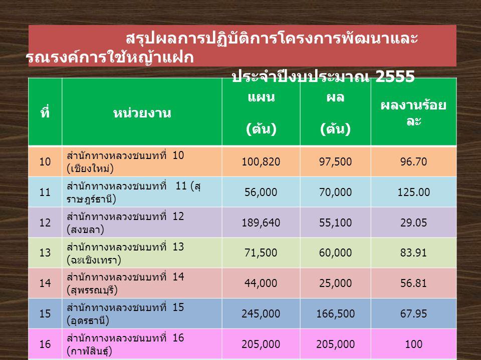 ที่หน่วยงาน แผน ( ต้น ) ผล ( ต้น ) ผลงานร้อย ละ 10 สำนักทางหลวงชนบทที่ 10 ( เชียงใหม่ ) 100,82097,50096.70 11 สำนักทางหลวงชนบทที่ 11 ( สุ ราษฎร์ธานี ) 56,00070,000125.00 12 สำนักทางหลวงชนบทที่ 12 ( สงขลา ) 189,64055,10029.05 13 สำนักทางหลวงชนบทที่ 13 ( ฉะเชิงเทรา ) 71,50060,00083.91 14 สำนักทางหลวงชนบทที่ 14 ( สุพรรณบุรี ) 44,00025,00056.81 15 สำนักทางหลวงชนบทที่ 15 ( อุดรธานี ) 245,000166,50067.95 16 สำนักทางหลวงชนบทที่ 16 ( กาฬสินธุ์ ) 205,000 100 17 สำนักทางหลวงชนบทที่ 17 ( เชียงราย ) 342,000234,00068.42 18 สำนักทางหลวงชนบทที่ 18 ( กระบี่ ) 62,500112,500180 รวมทั้งสิ้น 2,473,5602,656,284 สรุปผลการปฏิบัติการโครงการพัฒนาและ รณรงค์การใช้หญ้าแฝก ประจำปีงบประมาณ 2555