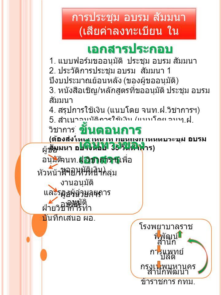 การประชุม อบรม สัมมนา ( เสียค่าลงทะเบียน ใน ประเทศ )( นอกแผน ) เอกสารประกอบ 1.