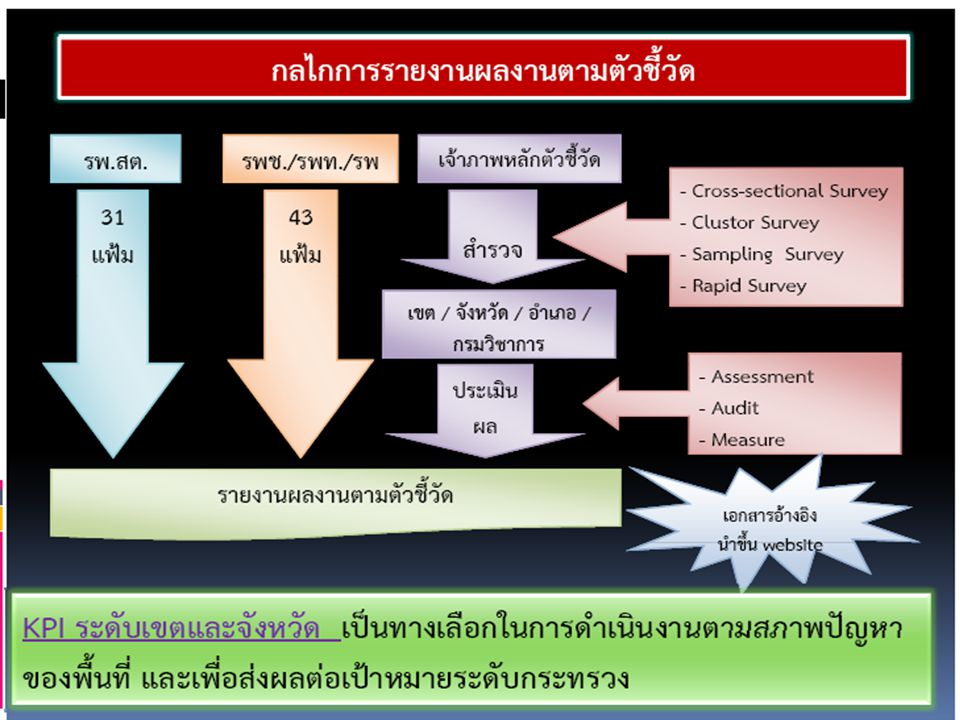 กรอบเนื้อหาประเด็นการตรวจ ราชการ Agenda นโยบายรัฐมนตรี 10 ข้อ Function แผนบูรณาการ 15 แผน Area แผนเขต / จังหวัด ส่งเสริม ป้องกัน พัฒนา ระบบบริการ บริหาร จัดการ กรอบเนื้อหาประเด็นการตรวจราชการกรณีปกติ กรอบเนื้อหาประเด็นการตรวจราชการกรณีปกติ