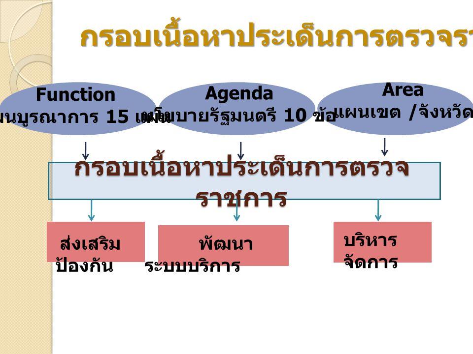กรอบเนื้อหาประเด็นการตรวจ ราชการ Agenda นโยบายรัฐมนตรี 10 ข้อ Function แผนบูรณาการ 15 แผน Area แผนเขต / จังหวัด ส่งเสริม ป้องกัน พัฒนา ระบบบริการ บริห
