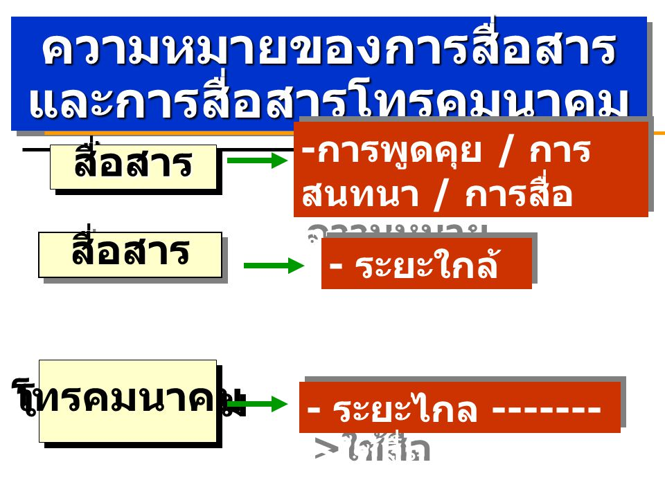 ความหมายของการสื่อสารและการสื่อสารโทรคมนาคม ความหมายของการสื่อสาร และการสื่อสารโทรคมนาคม สื่อสารสื่อสาร โทรคมนาคม - การพูดคุย / การ สนทนา / การสื่อ ความหมาย - ระยะใกล้ - ระยะไกล ------- > ใช้สื่อ สื่อสาร