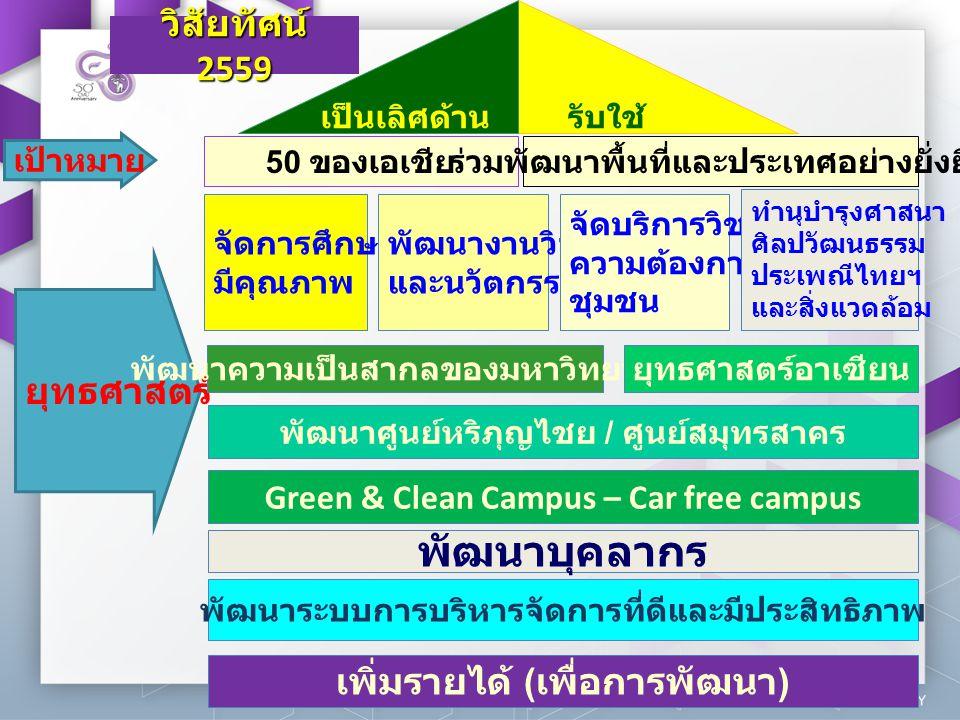 วิสัยทัศน์ 2559 2 เป็นเลิศด้าน วิชาการ รับใช้ สังคม 50 ของเอเชีย เป้าหมาย ร่วมพัฒนาพื้นที่และประเทศอย่างยั่งยืน จัดการศึกษา มีคุณภาพ ยุทธศาสตร์ พัฒนาง