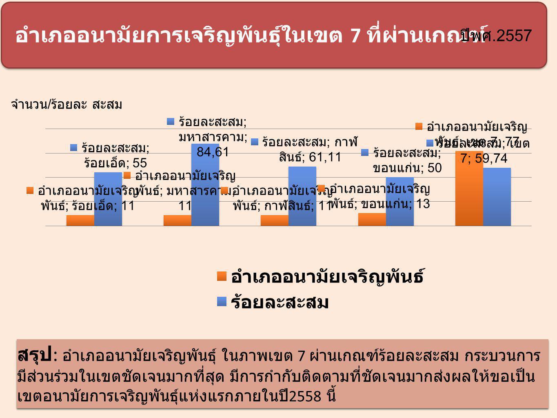 1 อำเภออนามัยการเจริญพันธุ์ในเขต 7 ที่ผ่านเกณฑ์ สรุป : อำเภออนามัยเจริญพันธุ์ ในภาพเขต 7 ผ่านเกณฑ์ร้อยละสะสม กระบวนการ มีส่วนร่วมในเขตชัดเจนมากที่สุด มีการกำกับติดตามที่ชัดเจนมากส่งผลให้ขอเป็น เขตอนามัยการเจริญพันธุ์แห่งแรกภายในปี 2558 นี้ จำนวน / ร้อยละ สะสม ปีพศ.2557
