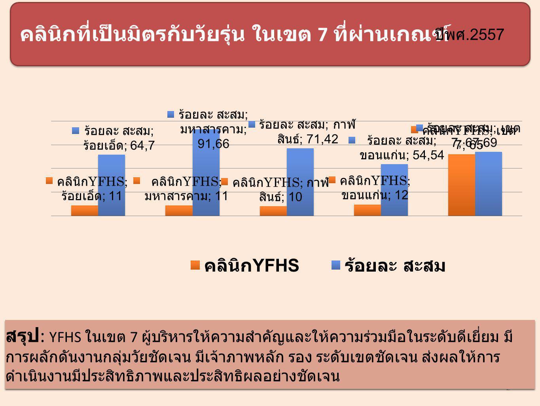 2 คลินิกที่เป็นมิตรกับวัยรุ่น ในเขต 7 ที่ผ่านเกณฑ์ สรุป : YFHS ในเขต 7 ผู้บริหารให้ความสำคัญและให้ความร่วมมือในระดับดีเยี่ยม มี การผลักดันงานกลุ่มวัยชัดเจน มีเจ้าภาพหลัก รอง ระดับเขตชัดเจน ส่งผลให้การ ดำเนินงานมีประสิทธิภาพและประสิทธิผลอย่างชัดเจน ปีพศ.2557