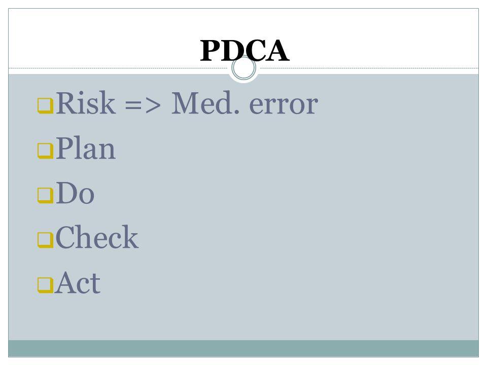 PDCA  Risk => Med. error  Plan  Do  Check  Act