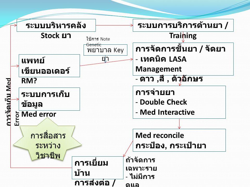 ระบบบริหารคลัง Stock ยา ระบบการบริการด้านยา / Training การจัดการชั้นยา / จัดยา - เทคนิค LASA Management - ดาว, สี, ตัวอักษร การจ่ายยา - Double Check -