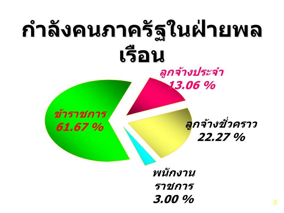 กำลังคนภาครัฐในฝ่ายพล เรือน ข้าราชการ 61.67 % ลูกจ้างประจำ 13.06 % ลูกจ้างชั่วคราว 22.27 % พนักงาน ราชการ 3.00 % 2