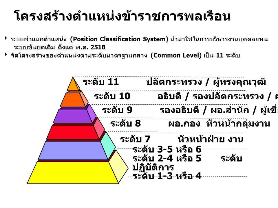 โครงสร้างตำแหน่งข้าราชการพลเรือน ระดับ 11 ปลัดกระทรวง / ผู้ทรงคุณวุฒิ ระดับ 10 อธิบดี / รองปลัดกระทรวง / ผู้เชี่ยวชาญ ระดับ 9 รองอธิบดี / ผอ. สำนัก /