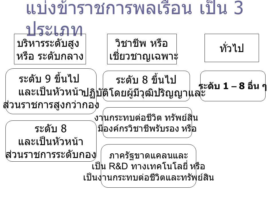 แบ่งข้าราชการพลเรือน เป็น 3 ประเภท ทั่วไป วิชาชีพ หรือ เชี่ยวชาญเฉพาะ บริหารระดับสูง หรือ ระดับกลาง ระดับ 9 ขึ้นไป และเป็นหัวหน้า ส่วนราชการสูงกว่ากอง ระดับ 8 และเป็นหัวหน้า ส่วนราชการระดับกอง ระดับ 8 ขึ้นไป ปฏิบัติโดยผู้มีวุฒิปริญญาและ ภาครัฐขาดแคลนและ เป็น R&D ทางเทคโนโลยี่ หรือ เป็นงานกระทบต่อชีวิตและทรัพย์สิน งานกระทบต่อชีวิต ทรัพย์สิน มีองค์กรวิชาชีพรับรอง หรือ ระดับ 1 – 8 อื่น ๆ