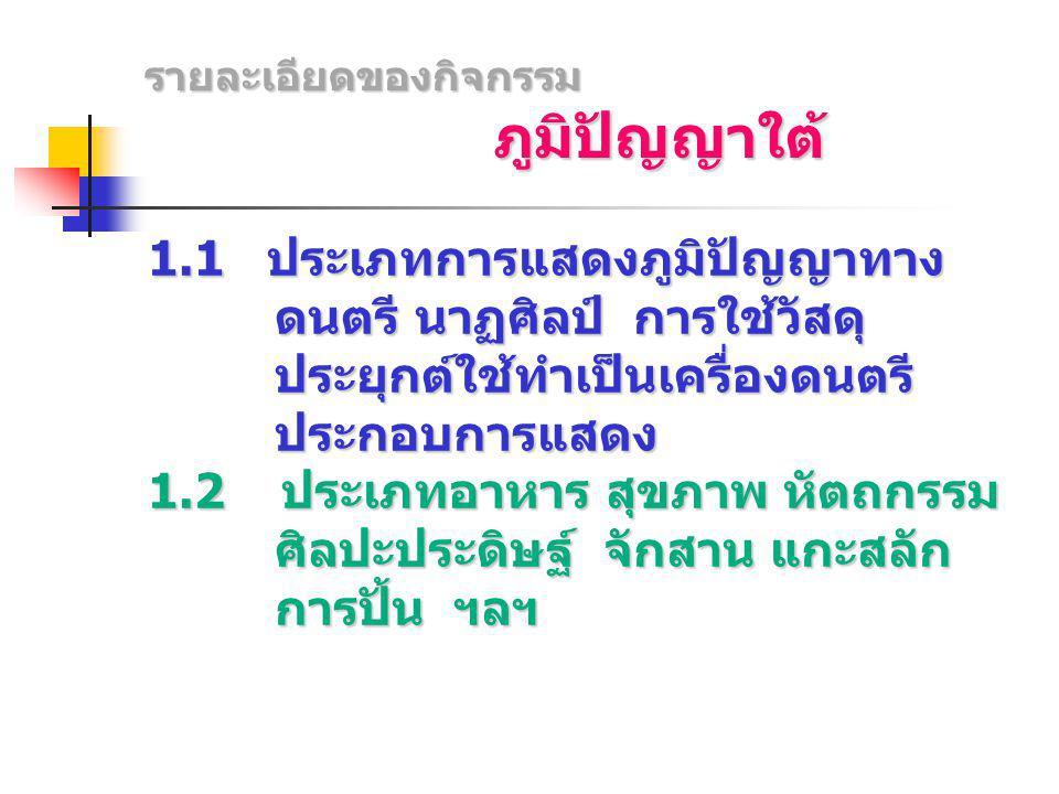 กำหนดการส่งรายการ จังหวัด / เขตพื้นที่ จังหวัด / เขตพื้นที่ (ขออนุเคราะห์ให้ สพป.เขต 1 ทุก เขต เป็นผู้ประสานงาน รวมไปถึง เขต สพม.ด้วย) ประเภทละ 1 รายการ ประเภทละ 1 รายการ