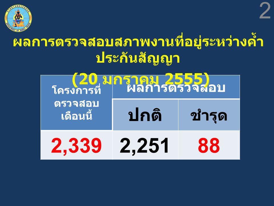 โครงการที่ ตรวจสอบ เดือนนี้ ผลการตรวจสอบ ปกติ ชำรุด 2,3392,25188 2