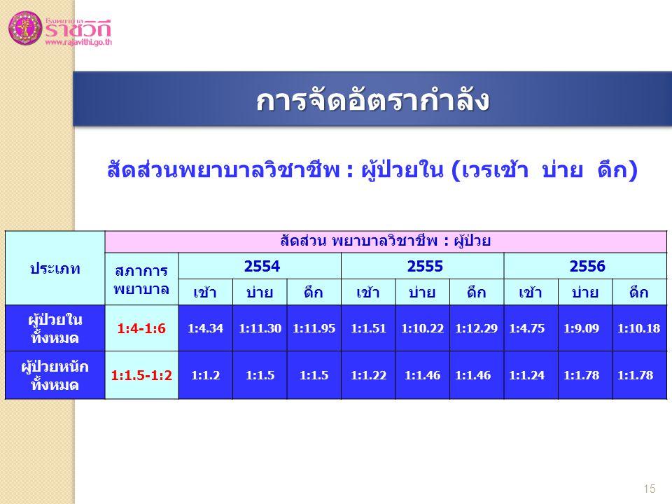 สัดส่วนพยาบาลวิชาชีพ : ผู้ป่วยใน (เวรเช้า บ่าย ดึก) ประเภท สัดส่วน พยาบาลวิชาชีพ : ผู้ป่วย สภาการ พยาบาล 2554 2555 2556 เช้าบ่ายดึกเช้าบ่ายดึกเช้าบ่ายดึก ผู้ป่วยใน ทั้งหมด 1:4-1:6 1:4.341:11.301:11.951:1.511:10.221:12.291:4.751:9.091:10.18 ผู้ป่วยหนัก ทั้งหมด 1:1.5-1:2 1:1.21:1.5 1:1.221:1.46 1:1.241:1.78 15 การจัดอัตรากำลังการจัดอัตรากำลัง