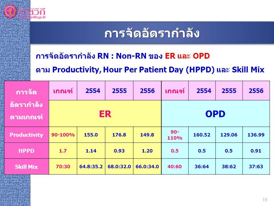 การจัดอัตรากำลัง RN : Non-RN ของ ER และ OPD ตาม Productivity, Hour Per Patient Day (HPPD) และ Skill Mix การจัด อัตรากำลัง ตามเกณฑ์ เกณฑ์ 255425552556 เกณฑ์ 255425552556 EROPD Productivity 90-100%155.0176.8149.8 90- 110% 160.52129.06136.99 HPPD 1.71.140.931.200.5 0.91 Skill Mix 70:3064.8:35.268.0:32.066.0:34.040:6036:6438:6237:63 16 การจัดอัตรากำลังการจัดอัตรากำลัง