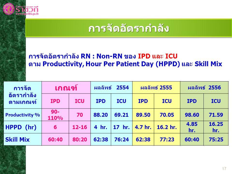 การจัด อัตรากำลัง ตามเกณฑ์ เกณฑ์ ผลลัพธ์ 2554ผลลัพธ์ 2555ผลลัพธ์ 2556 IPDICUIPDICUIPDICUIPDICU Productivity % 90- 110% 7088.2069.2189.5070.0598.6071.59 HPPD (hr) 612-164 hr.17 hr.4.7 hr.16.2 hr.