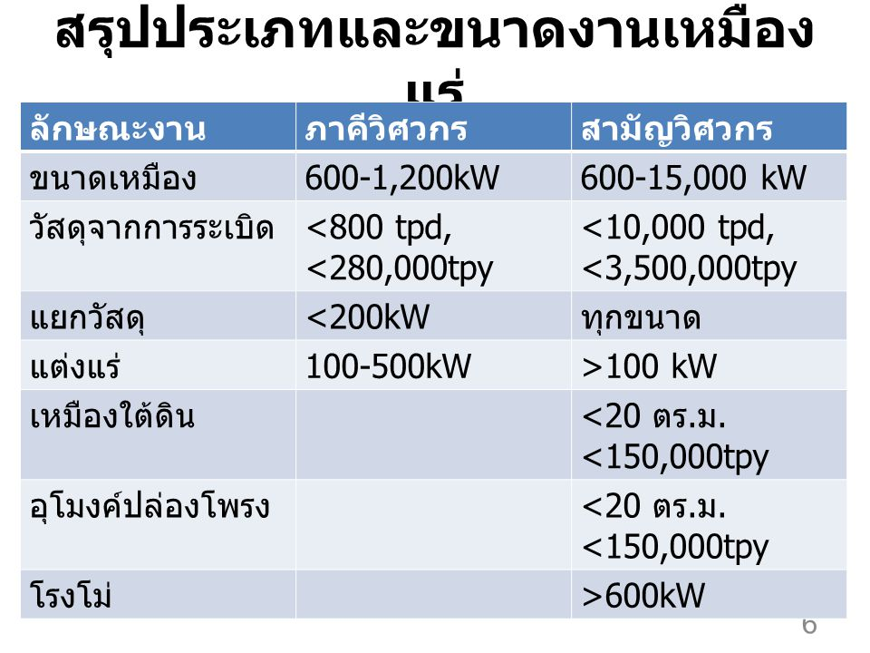 สรุปประเภทและขนาดงานเหมือง แร่ 6 ลักษณะงานภาคีวิศวกรสามัญวิศวกร ขนาดเหมือง 600-1,200kW600-15,000 kW วัสดุจากการระเบิด <800 tpd, <280,000tpy <10,000 tpd, <3,500,000tpy แยกวัสดุ <200kW ทุกขนาด แต่งแร่ 100-500kW>100 kW เหมืองใต้ดิน <20 ตร.