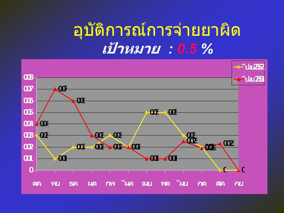 อุบัติการณ์การจ่ายยาผิด เป้าหมาย : 0.5 %