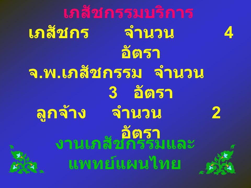 กรอบอัตรากำลังงานงาน เภสัชกรรมบริการ เภสัชกรจำนวน 4 อัตรา จ. พ. เภสัชกรรมจำนวน 3 อัตรา ลูกจ้างจำนวน 2 อัตรา งานเภสัชกรรมและ แพทย์แผนไทย