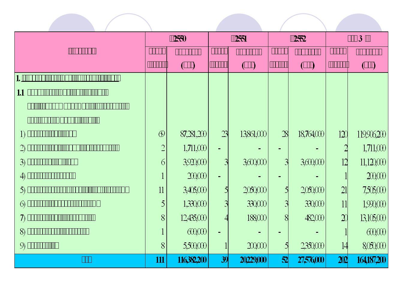 บัญชีสรุปโครงการ พัฒนา แผนสามปี พ. ศ.2550 - 2552