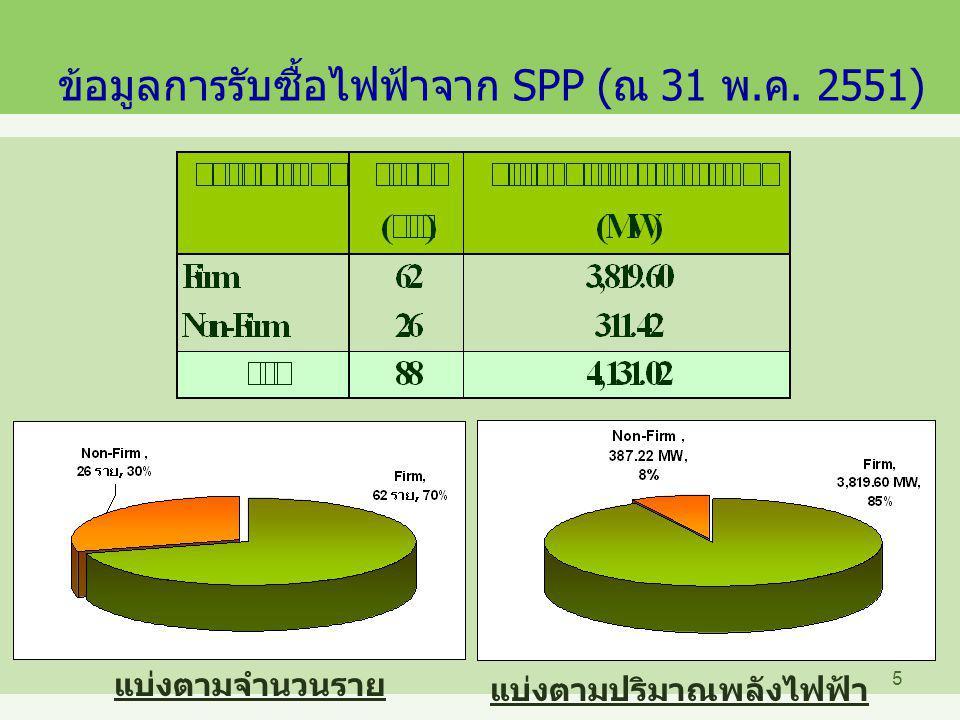 6 SPP Firm แยกตามการเริ่มจำหน่ายไฟฟ้า (COD) ตามจำนวนราย ตามปริมาณพลังไฟฟ้า ยังไม่ COD 21 ราย, 34% COD แล้ว 41 ราย, 66% ยังไม่ COD 1,740.5 MW, 46% COD แล้ว 2,079.1 MW, 54% รวม 62 รายรวม 3,819.6 MW