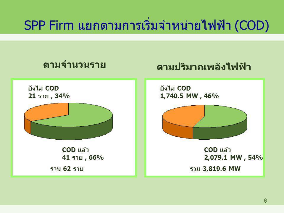 7 SPP Non-Firm แยกตามการจ่ายไฟฟ้า (COD) ตามจำนวนราย ตามปริมาณพลังไฟฟ้า ยังไม่ COD 7 ราย, 27% COD แล้ว 19 ราย, 73% ยังไม่ COD 109 MW, 35% COD แล้ว 202.423 MW, 65% รวม 26 รายรวม 311.423 MW