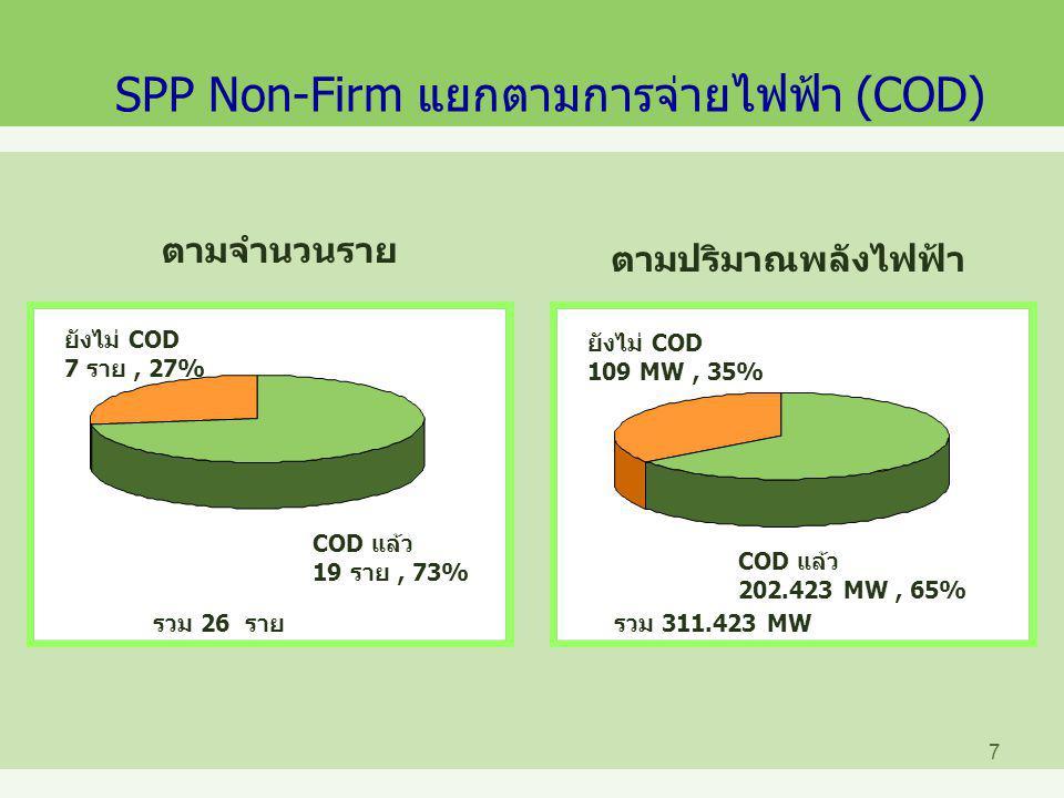 8 ปริมาณพลังไฟฟ้ารับซื้อสะสม (ณ 31 พ.ค.2551) ปริมาณพลังไฟฟ้า (MW) หมายเหตุ : 1.