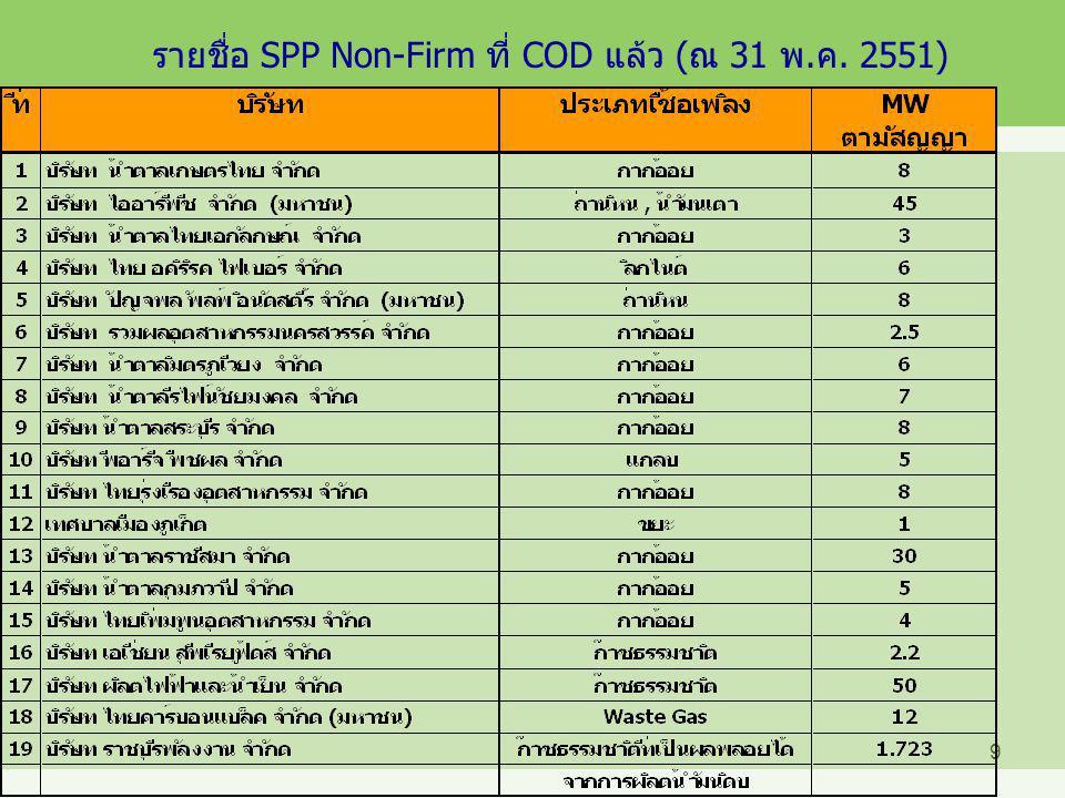 10 รายชื่อ SPP Non-Firm ที่ยังไม่ COD (ณ 31 พ.ค. 2551)