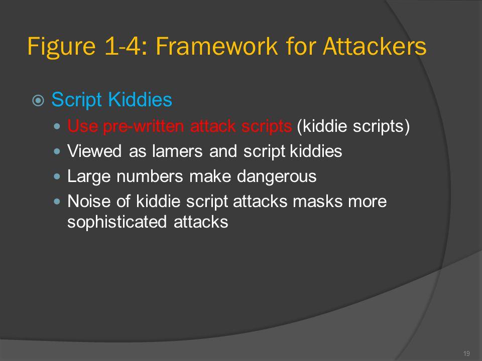 Figure 1-4: Framework for Attackers  Script Kiddies Use pre-written attack scripts (kiddie scripts) Viewed as lamers and script kiddies Large numbers