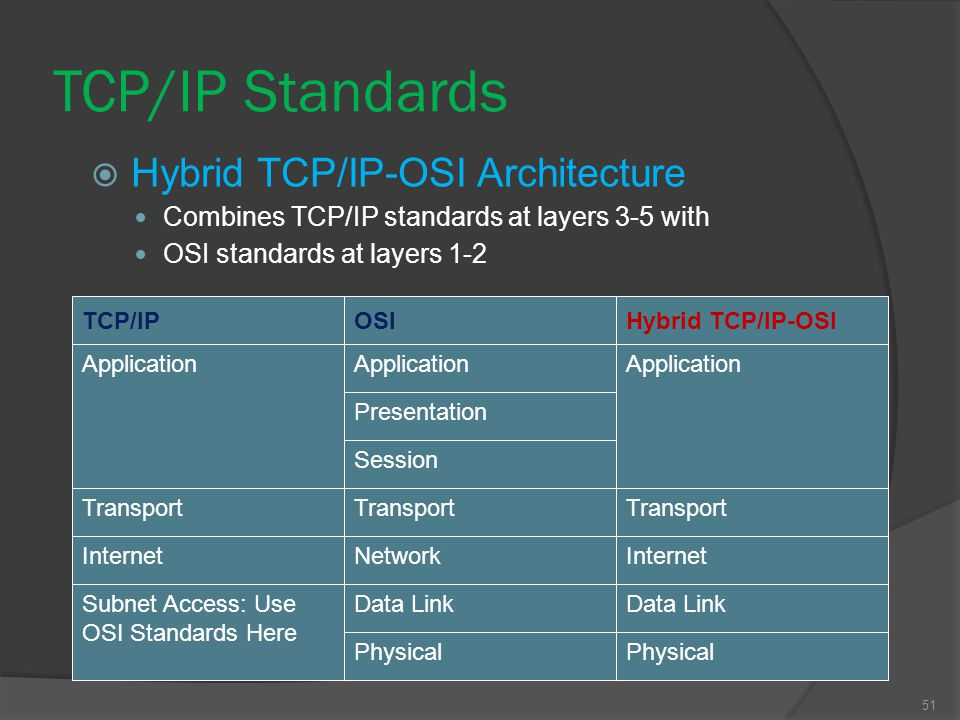 51  Hybrid TCP/IP-OSI Architecture Combines TCP/IP standards at layers 3-5 with OSI standards at layers 1-2 TCP/IP Application Transport Internet OSI