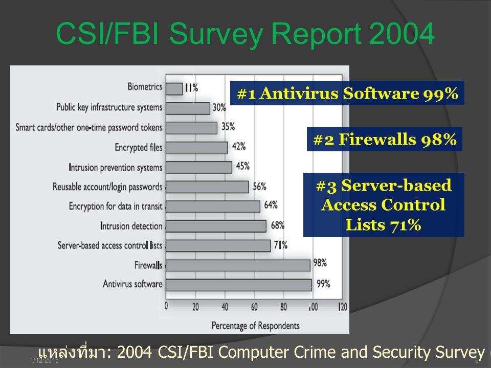 1/12/20156 CSI/FBI Survey Report 2004 แหล่งที่มา : 2004 CSI/FBI Computer Crime and Security Survey (Computer Security Institute) #1 Antivirus Software
