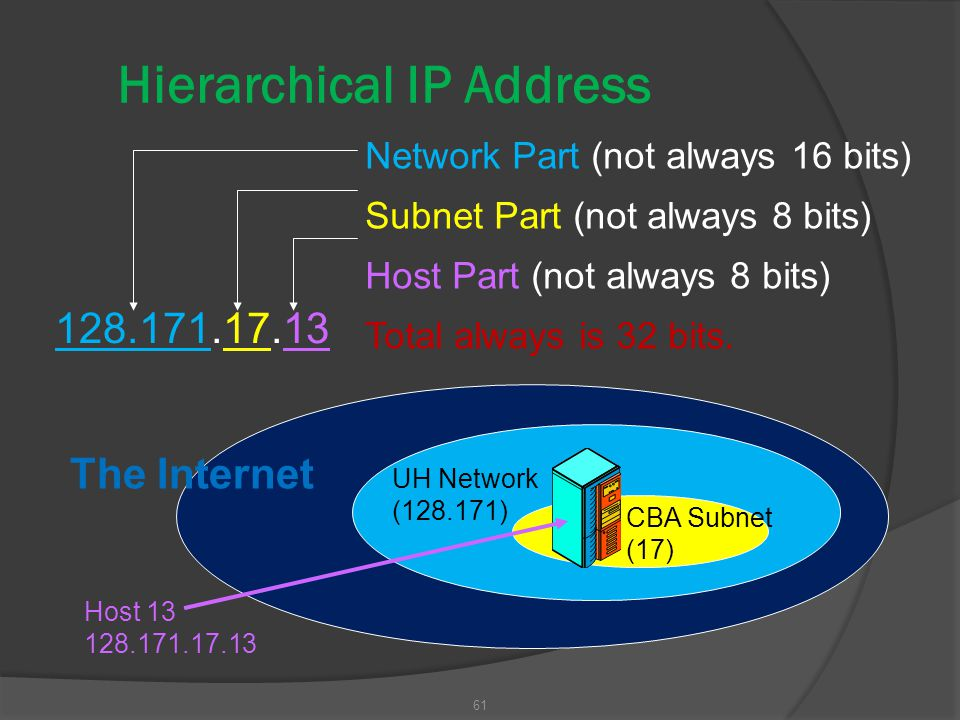 61 Hierarchical IP Address Network Part (not always 16 bits) Subnet Part (not always 8 bits) Host Part (not always 8 bits) Total always is 32 bits. 12