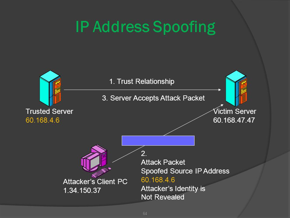 64 IP Address Spoofing Trusted Server 60.168.4.6 Victim Server 60.168.47.47 1. Trust Relationship 2. Attack Packet Spoofed Source IP Address 60.168.4.