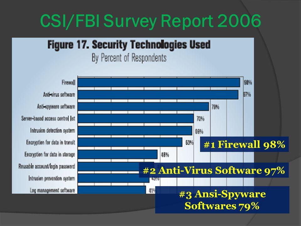 CSI/FBI Survey Report 2006 #1 Firewall 98% #3 Ansi-Spyware Softwares 79% #2 Anti-Virus Software 97%
