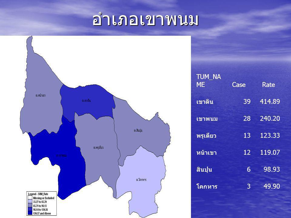อำเภอเมือง TUM_NAMECaseRate เขาทอง 26445.59 กระบี่น้อย 41287.54 ทับปริก 26283.69 อ่าวนาง 22237.17 คลองประสงค์ 13236.41 หนองทะเล 18195.35 กระบี่ใหญ่ # 15176.28 ไสไทย 20158.88 ปากน้ำ # 24140.04 เขาคราม 15139.08