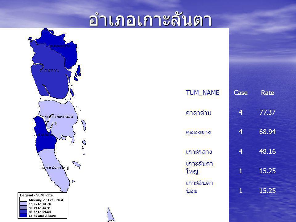 อำเภอลำทับ TUM_NAM ECaseRate ดินแดง 4151 ดินอุดม 346.53 ลำทับ 226.1 ทุ่งไทรทอง 120.11