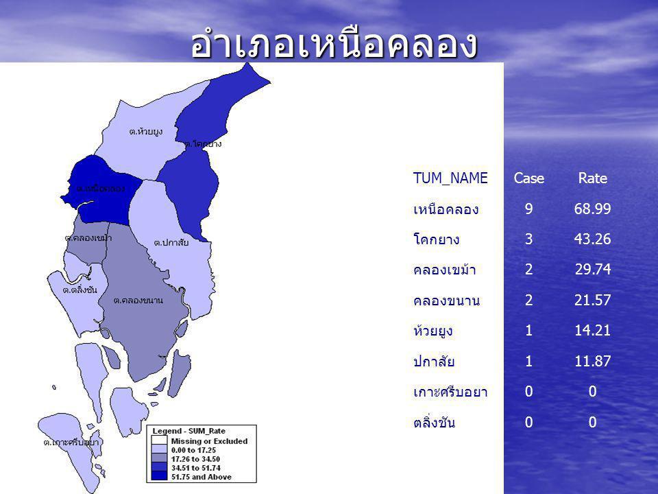 อำเภอเกาะลันตา TUM_NAMECaseRate ศาลาด่าน 477.37 คลองยาง 468.94 เกาะกลาง 448.16 เกาะลันตา ใหญ่ 115.25 เกาะลันตา น้อย 115.25
