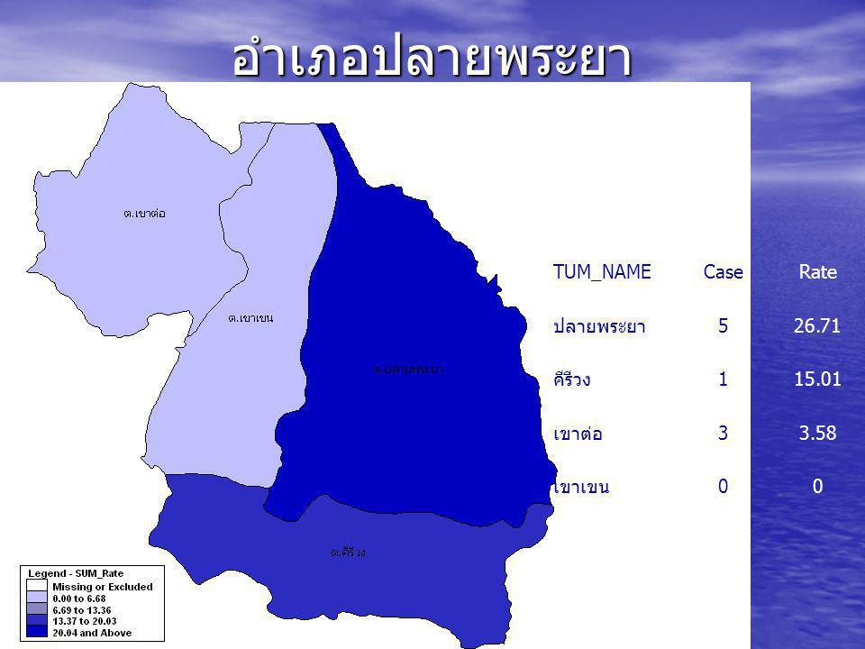 อำเภอเหนือคลอง TUM_NAM ECaseRate เหนือคลอง 968.99 โคกยาง 343.26 คลองเขม้า 229.74 คลองขนาน 221.57 ห้วยยูง 114.21 ปกาสัย 111.87 เกาะศรีบอยา 00 ตลิ่งชัน 00