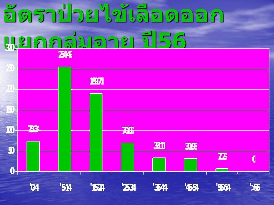 อำเภอปลายพระยา TUM_NAMECaseRate ปลายพระยา 526.71 คีรีวง 115.01 เขาต่อ 33.58 เขาเขน 00