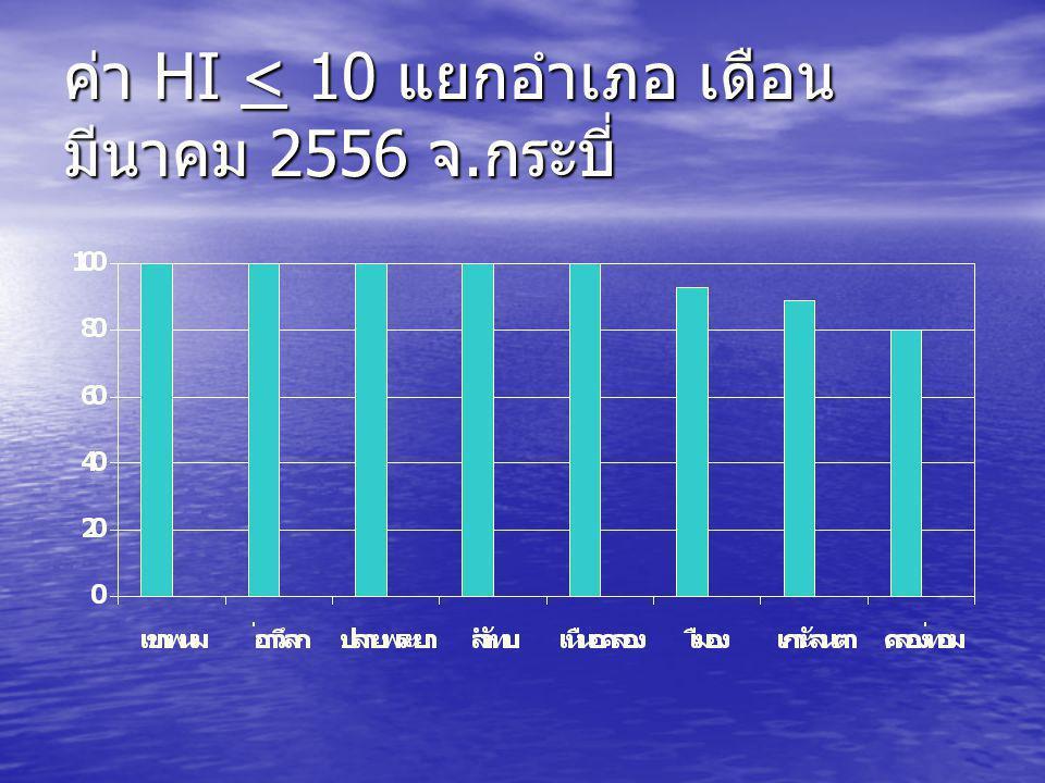 ค่า CI = 0 แยกอำเภอ เดือน มีนาคม 2556 จ. กระบี่