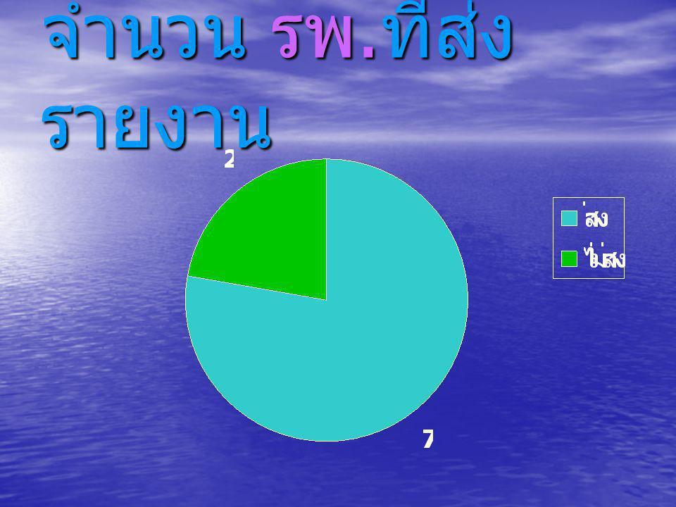 จำนวนบัตรรายงาน ส่งทันเวลา 94.79% 5.21%