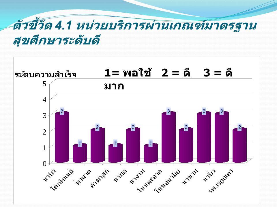 ตัวชี้วัด 4.1 หน่วยบริการผ่านเกณฑ์มาตรฐาน สุขศึกษาระดับดี 1= พอใช้ 2 = ดี 3 = ดี มาก